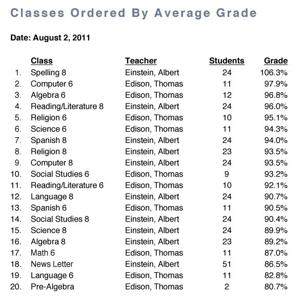 classes-ordered-by-grade