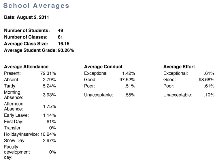 school-averages