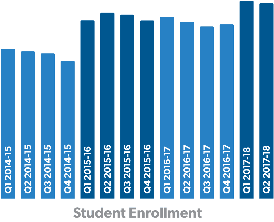 There was a sizable increase in enrollment when EnrollMe was implemented for the 2015-16 school year.