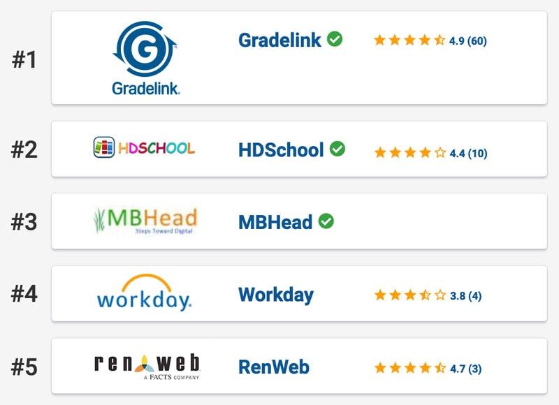 SoftwareSuggest Top 5